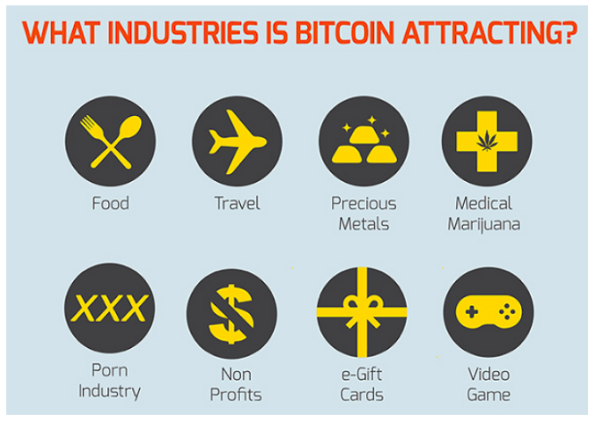 Top Industries That Are Pushing Bitcoin 3